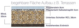 InfoGrafik_Aufbau_Terasse
